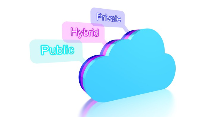 A cloud emoji with the words private, hybrid, and public emanating from it.