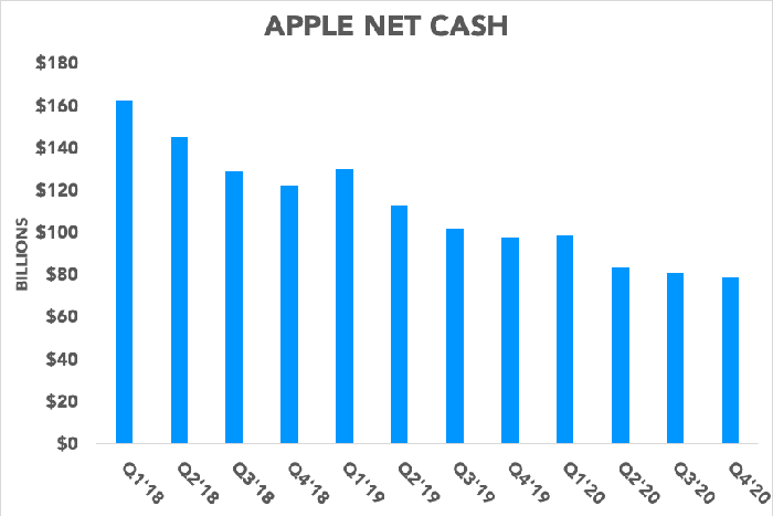 Chart showing Apple's net cash position over time