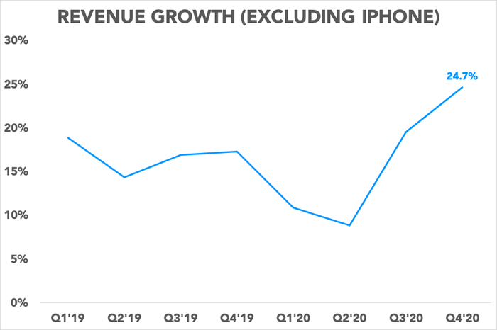 Chart showing Apple's revenue growth excluding iPhone sales over time