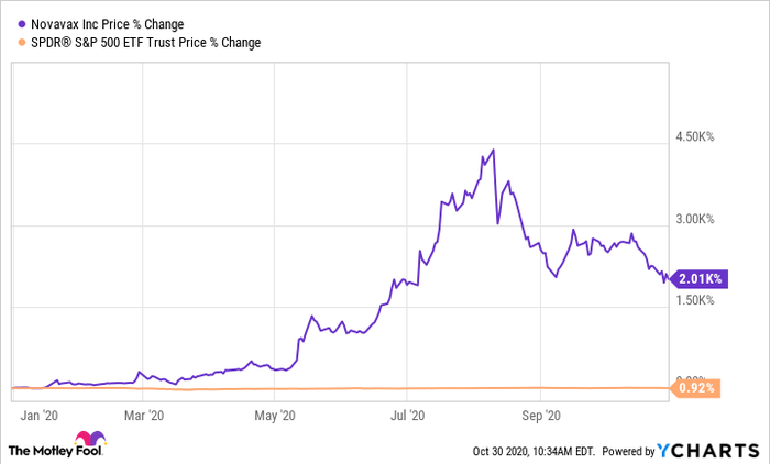Novavax stock chart 2020, compared to S&P 500.