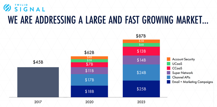 Bar chart with three columns of addressable market, $45 billion in 2017, $62 billion in 2020, and $87 billion in 2023. The 2020 and 2023 bars are split by market segments.
