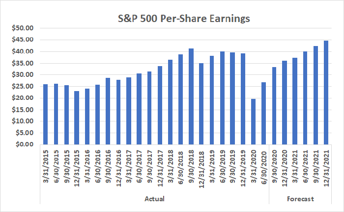 The S&P 500's per-share earnings figure is expected to recover quickly from COVID-19 lull.
