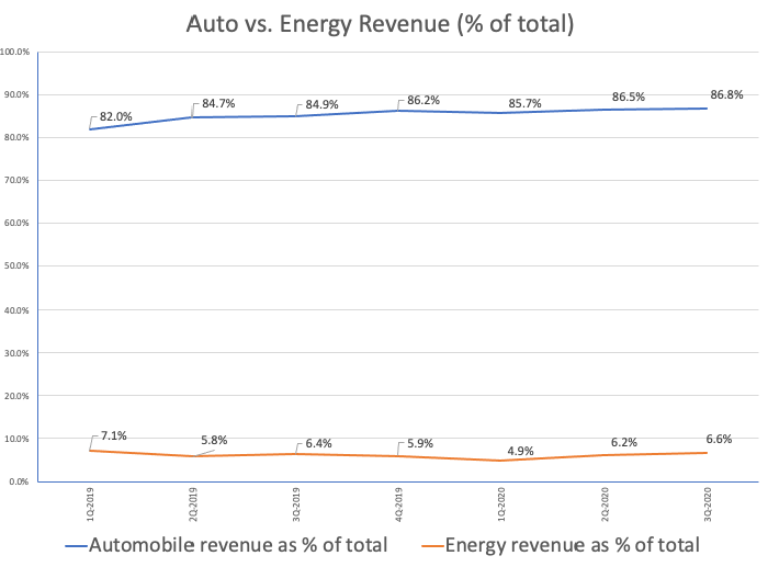 Tesla's automotive revenue continues to outpace that of its energy business. Data source: company filings. Calculations by author.