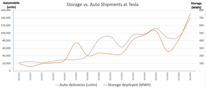 Storage shipments are accelerating past autos. Note: different units for each -- Source: company filings. Calculations by author.