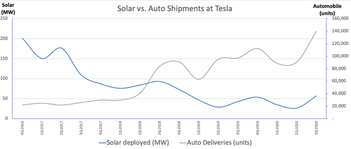 Tesla's solar business is stabilizing. Note: different units for each. Data source: Company filings. Calculations by author.