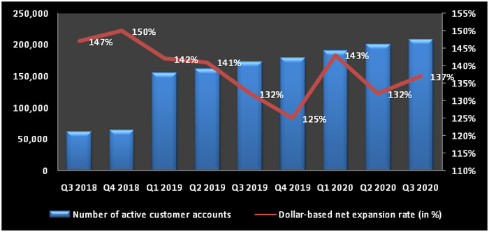 Chart showing growth in Twilio's customers and dollar-based net expansion rate.