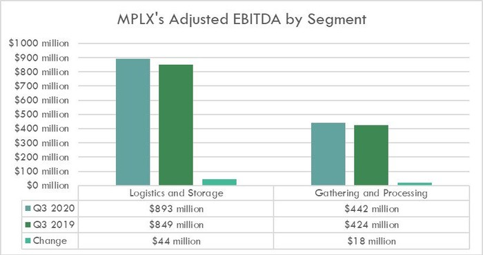 MPLX's earnings in the third quarter of 2020 and 2019.