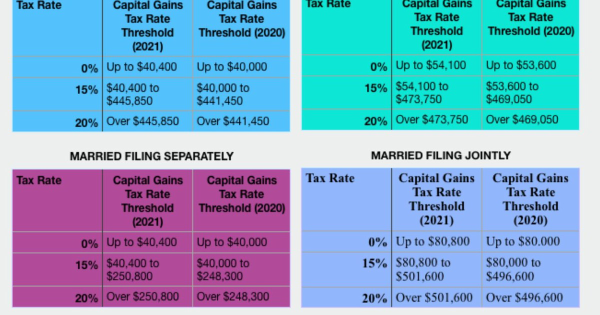 net investment income tax rate for 2021