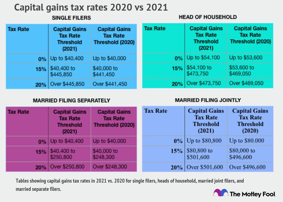 2020 2021 Capital Gains Tax Rates And How To Minimize Them The Motley Fool