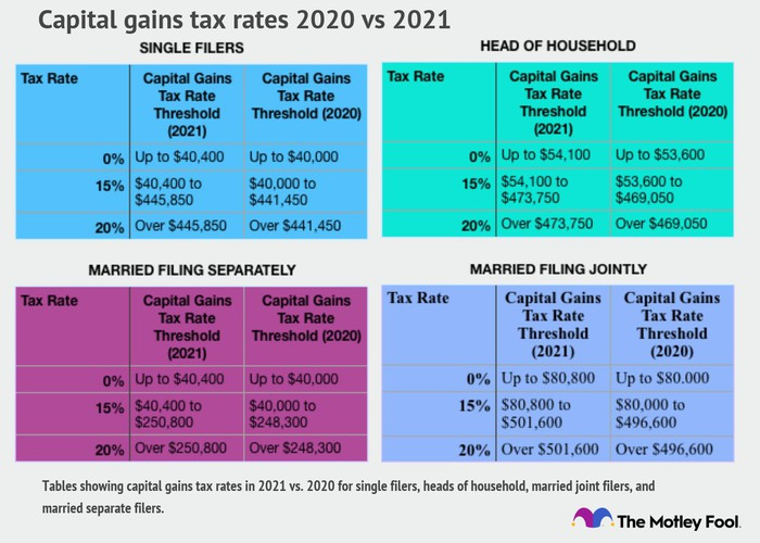 Capital gains tax rates 2020 vs. 2021 for all income brackets.