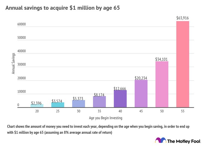 Chart showing the amount you need to save to end up with $1 million by age 65