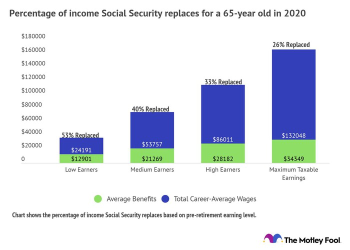 Chart showing percent of income Social Security replaces.