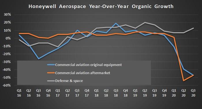 Honeywell Aerospace organic growth.
