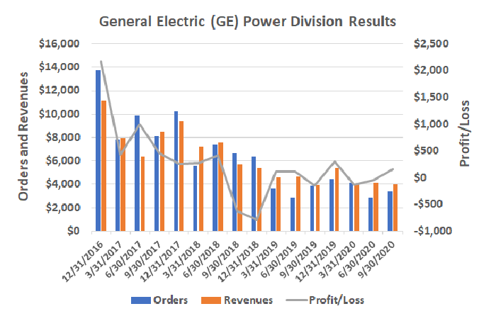 General Electric's power division is no longer shrinking, maybe starting to recover.