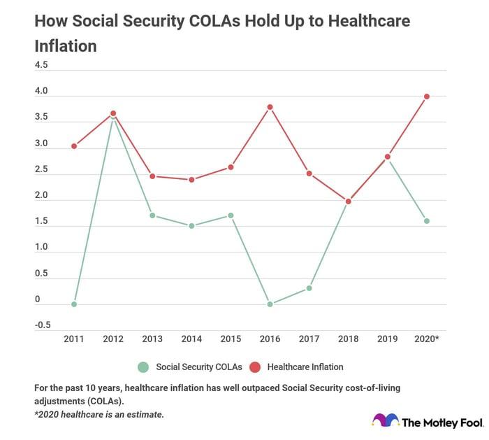 Graph showing Social Security raises versus healthcare inflation