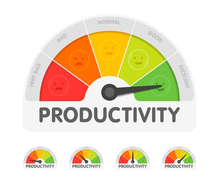 A colorful gauge labeled productivity is pointing to excellent.