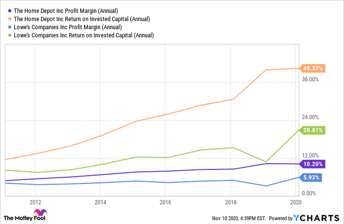 A chart comparing Home Depot against Lowes on profit margin and return on invested capital.