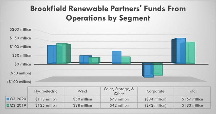 Brookfield Renewable's earnings in the third quarter of 2020 and 2019.