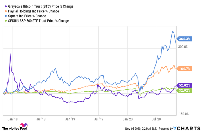 stock chart of Square, PayPal, Grayscale Bitcoin Trust, and S&P 500.