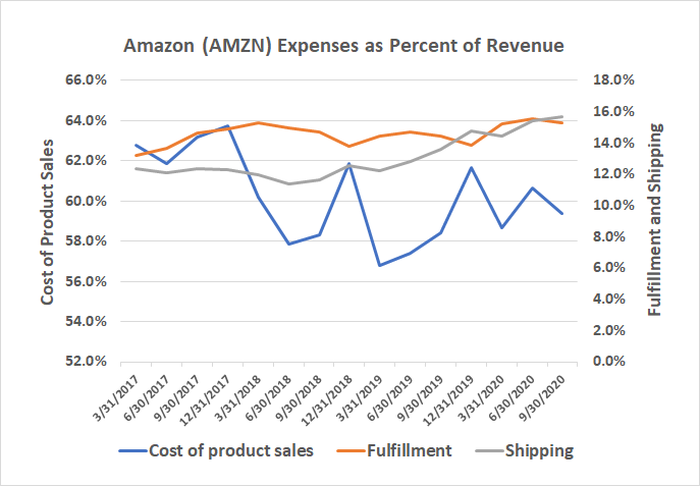 Amazon's shipping and fulfillment costs as a percentage of revenue are rising thanks to free one-day shipping for Prime members.