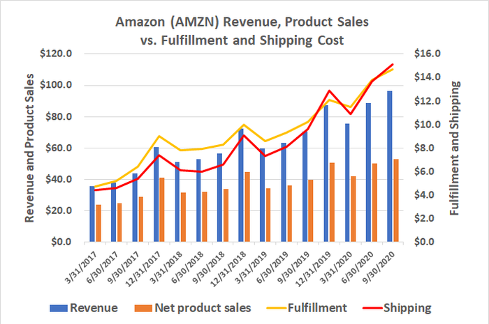 Amazon's shipping and fulfillment costs are rising faster than product sales and total revenue.