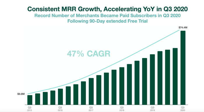 Chart showing MRR at Shopify over time.