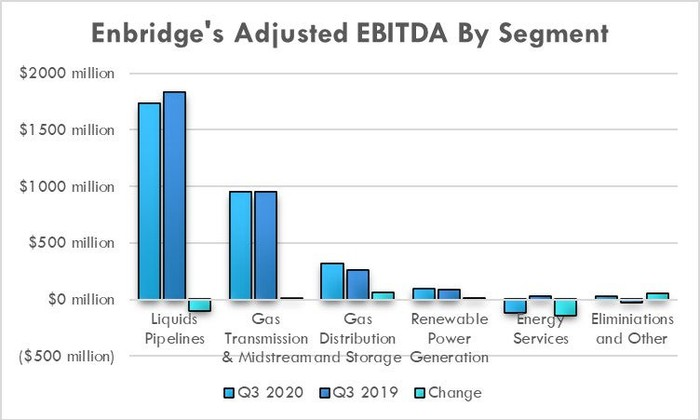 Enbridge's third-quarter results by segment in 2019 and 2020.