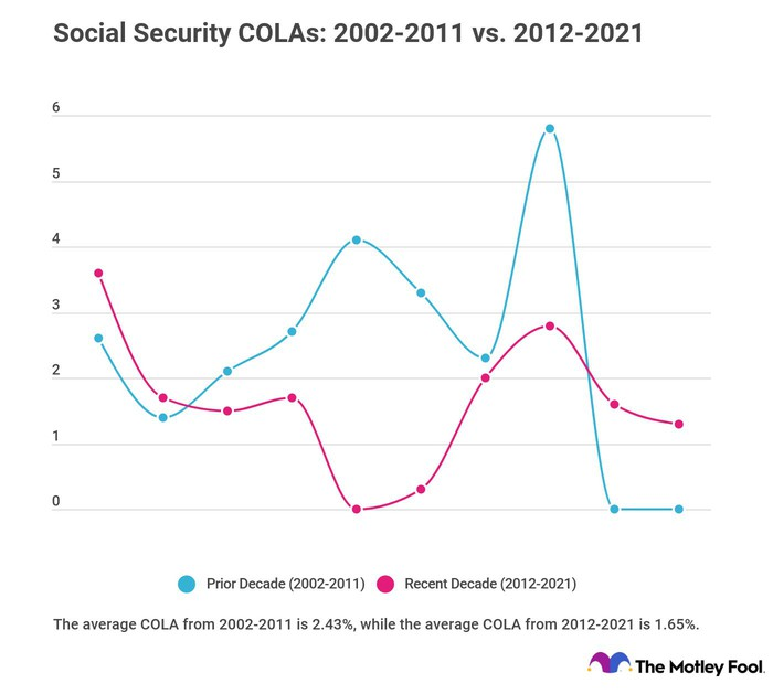 Chart showing Social Security COLAs over the past two decades