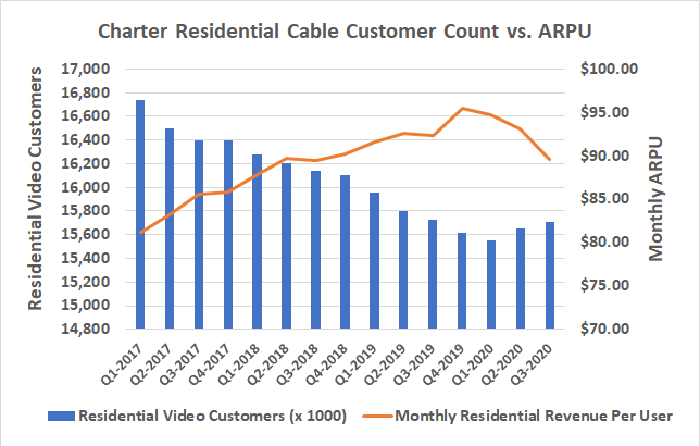 Charter Communications is adding cable customers, but collecting less revenue for them.