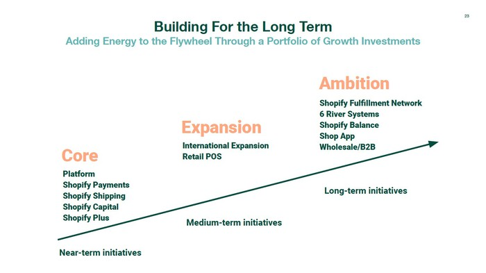 An arrow pointing up and to the right with Shopify's short, medium, and long term growth initiatives. Short term includes platform upgrades. Medium term is international and retail point of sale expansions. Long term is SFN and other initiatives.