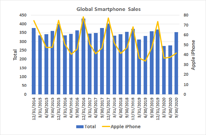 Worldwide smartphone sales are steadily falling, as are iPhone sales.