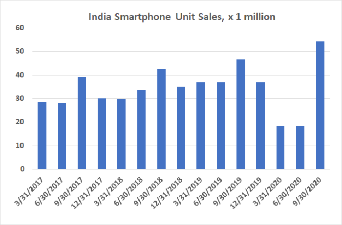 India's smartphone market is still growing, overcoming the COVID-19 headwind.