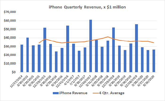 Apple's iPhone revenue is slowly sinking despite higher average selling prices.