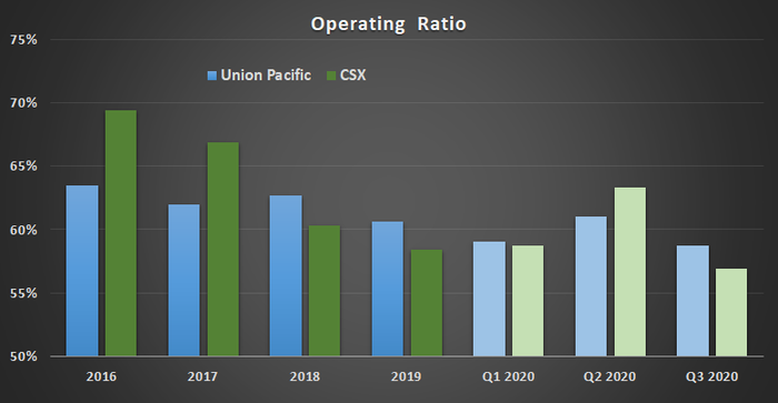 Union Pacific and CSX operating ratio.