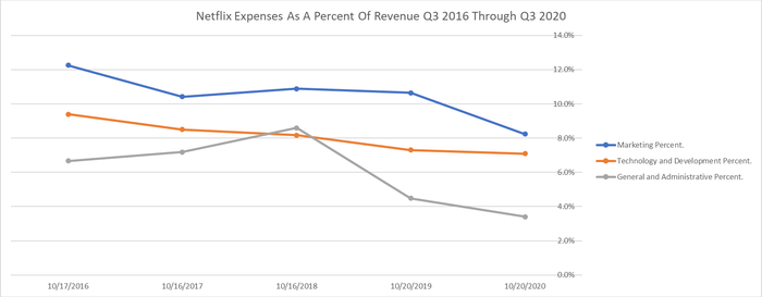 Netflix marketing, technology and development, and general and administrative expenses as a percentage of revenue. Q3 only from 2016 through 2020.