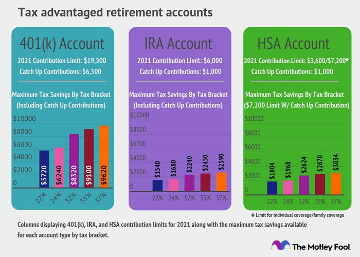 Columns showing maximum contributions and tax savings by bracket for 401(k)s, IRAs, and HSAs