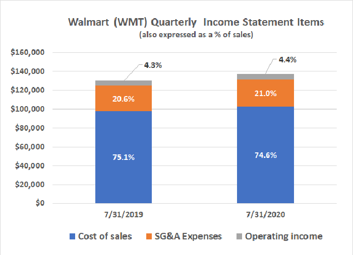 Walmart is just as profitable after the coronavirus as it was before, despite spending more on curbside pickup.