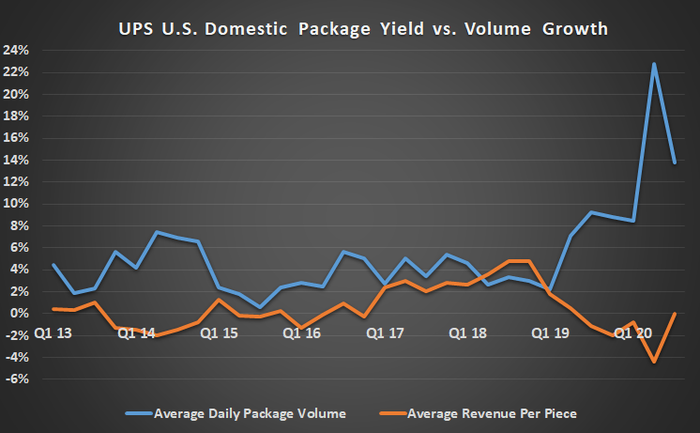 UPS domestic package yield versus volume growth.