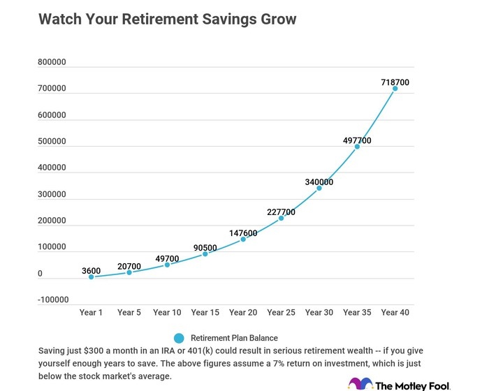 Graph showing retirement savings plan growth over time