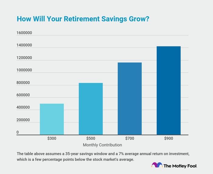 Graph showing retirement plan balances