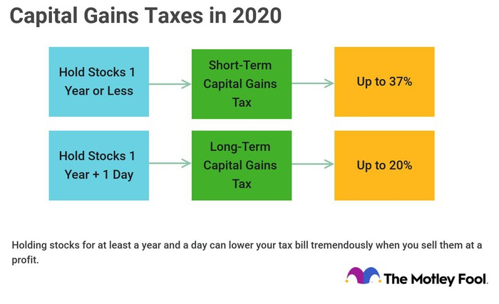 Chart showing how capital gains taxes work