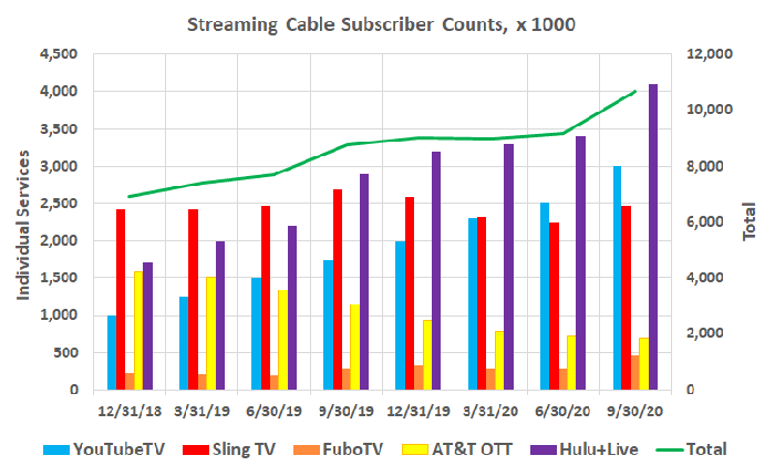 Streaming cable customers continue to grow while linear cable usage shrinks.
