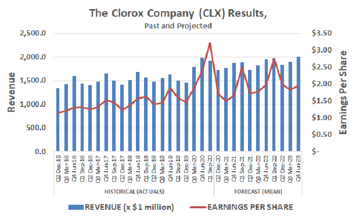 The Clorox Company is expected to accelerate sales growth coming out of the COVID-19 pandemic.