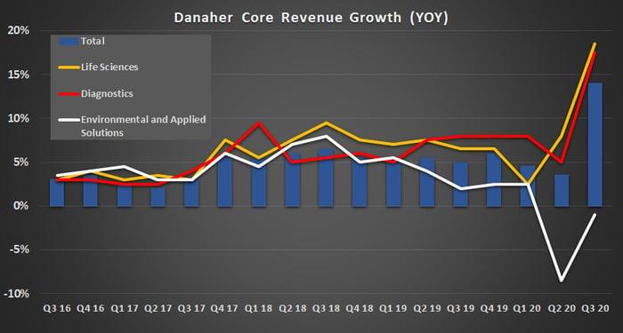 Danaher core revenue growth.