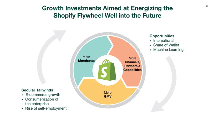 Flywheel graphic showing more merchants drive more capability, which drives more sales, which attracts more merchants.