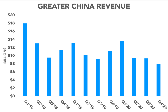 Chart showing Apple's revenue in Greater China falling to multiyear lows