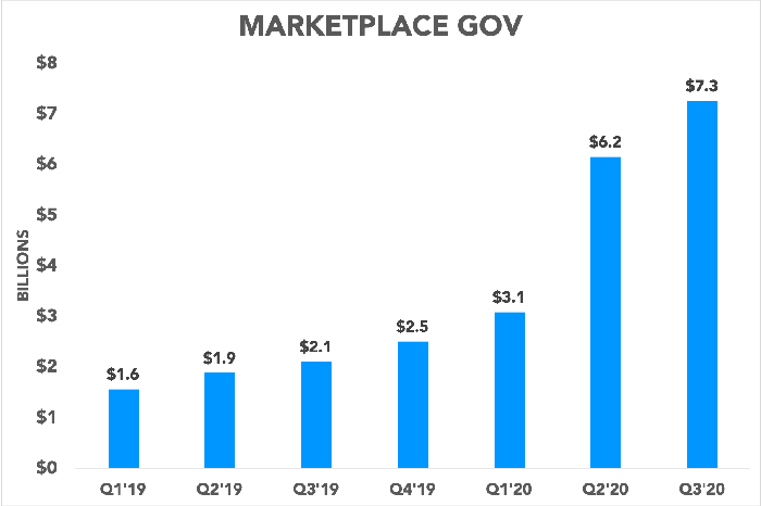 Chart showing DoorDash's marketplace  gross order value each quarter since Q1 2019