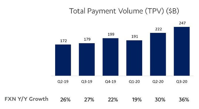 Total Payment Volume graph in billions of dollars