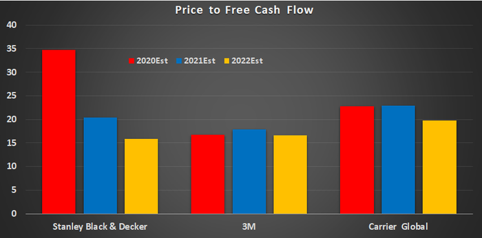 Price to free cash flow chart comparing Stanley, 3M, and Carrier