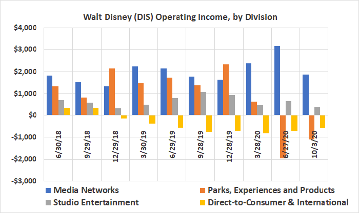 Disney's media networks and movies produce much more income than its streaming business does.